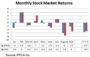 Monthly stock market returns