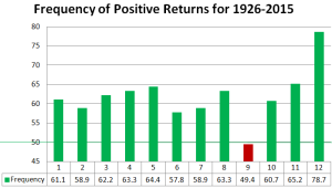 Frequency of positive returns