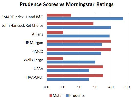 Prudence scores
