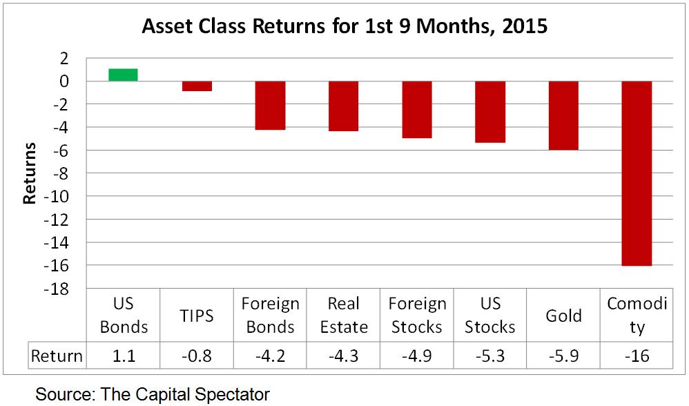 asset classes