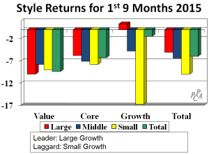 style returns 1st 9 mths
