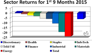 sector returns 1st 9 mths