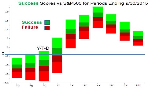 success scores