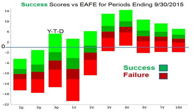 success scores vs EAFE