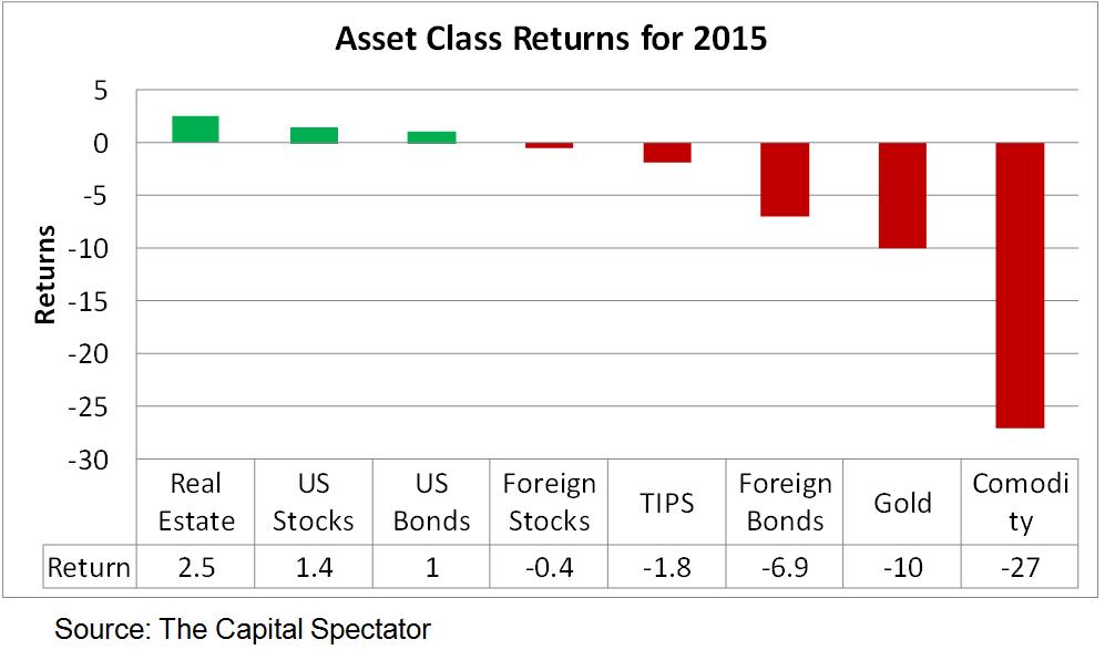 Asset Class Returns 2015