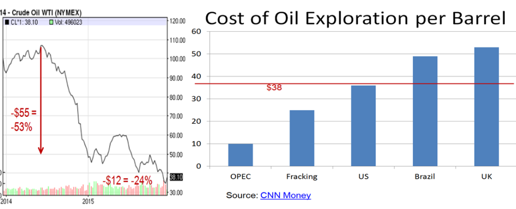 Cost of Oil Exploration