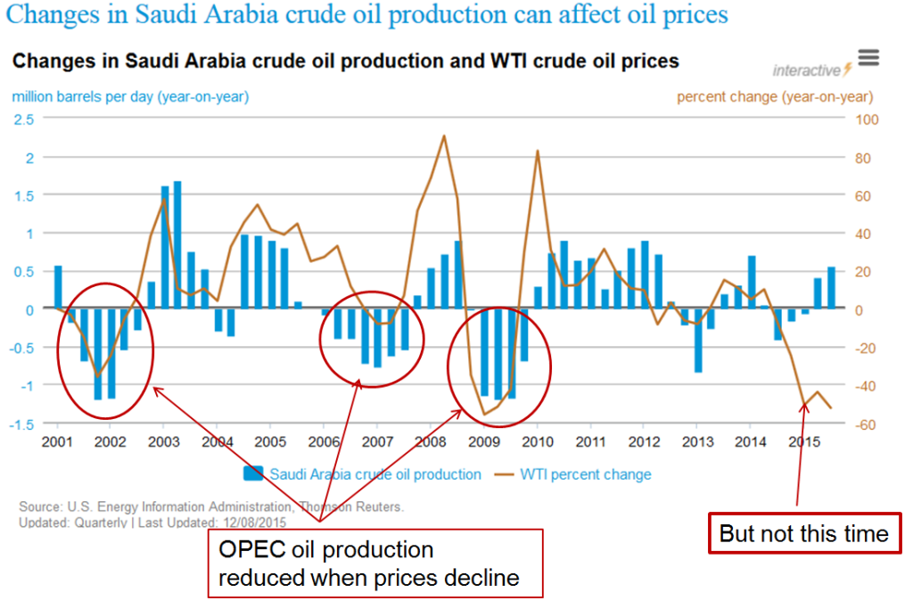 Saudi Arabia Crude Oil