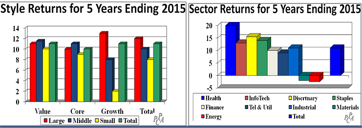 Style and Sector Returns last 5 years