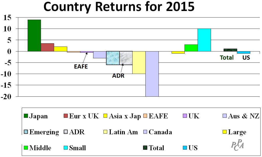 Country Returns 2015