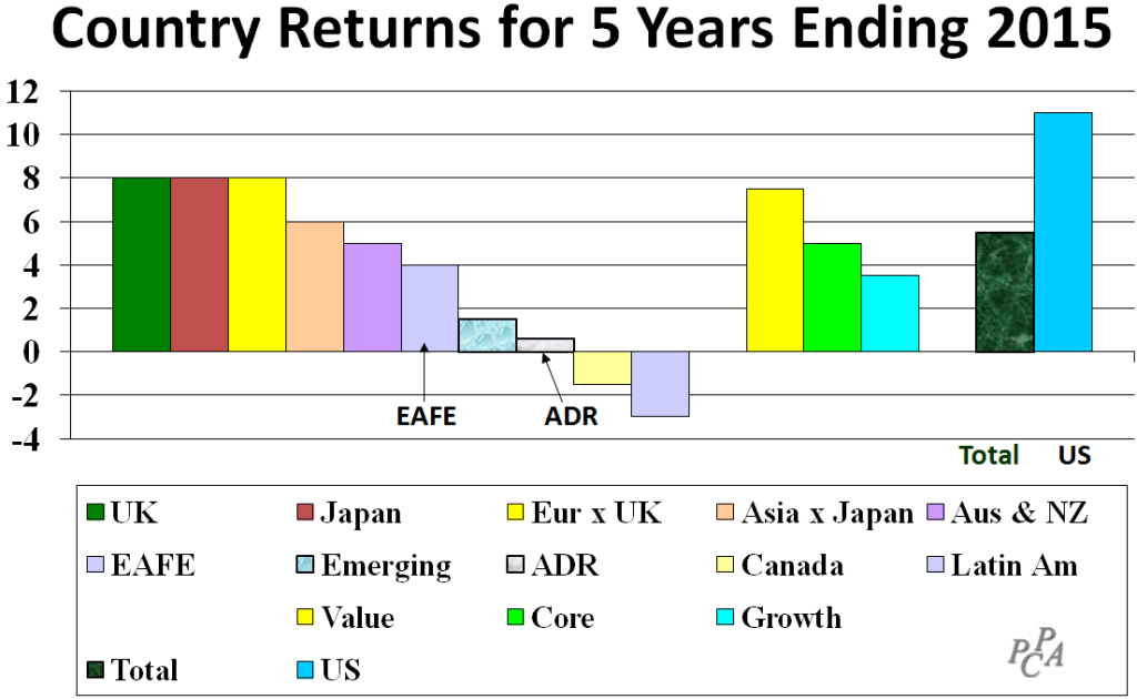 Country Returns Last 5 years