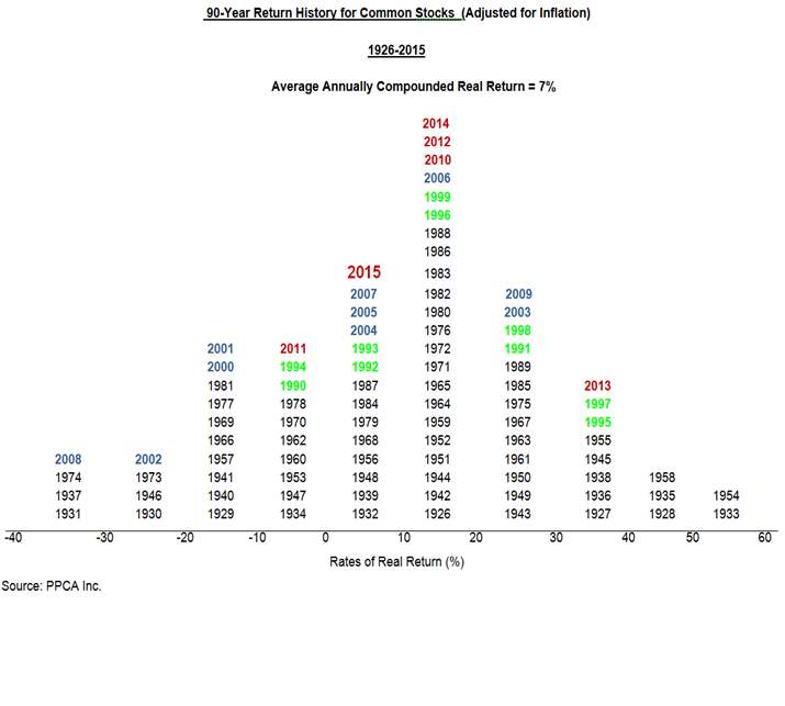 Return history - stocks