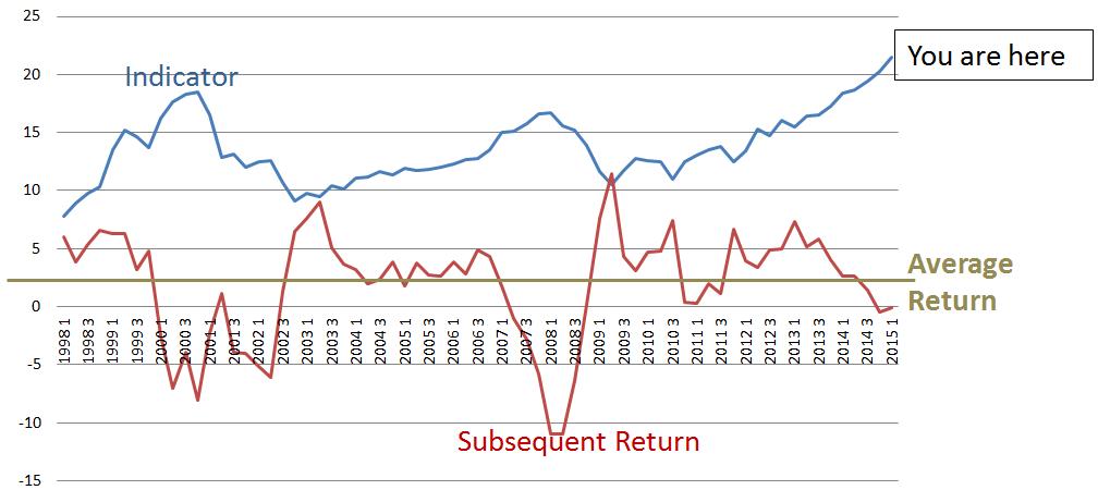 Stock Market indicator