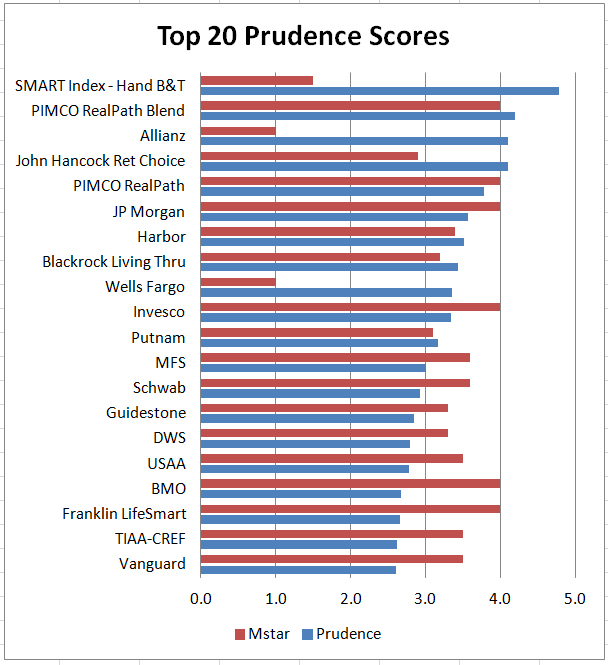 Top 20 Prudence Scores
