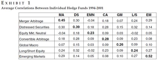 avg correlations between individual hedge funds