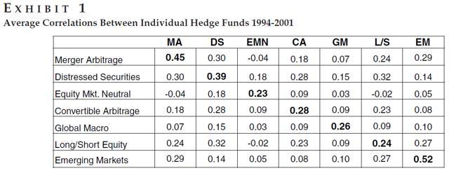 avg correlations between individual hedge funds